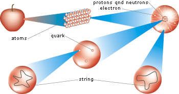 Current theory: quarks and electrons are the smallest particles of matter, but superstring theory says these may be actually vibrating strings.