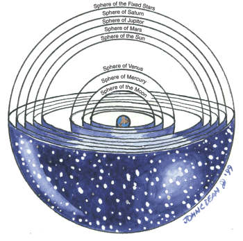 Ptolemy's cosmological model placed the earth at the center<br />of the universe, with the moon, sun, planets, and stars orbiting<br />it on spheres. The outermost sphere carried the fixed stars.