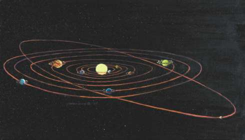 This is the map of the solar system today. It is not to scale; for example, Pluto, the outermost planet, would be much further out from the sun. We now know that our sun is only one of about one hundred billion stars in our galaxy, the Milky Way. The Milky Way, which is a hundred thousand light years across, is one of about one hundred billion galaxies we can see with modern telescopes.