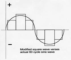 Modified square wave verses actual 60-cycle sine wave.