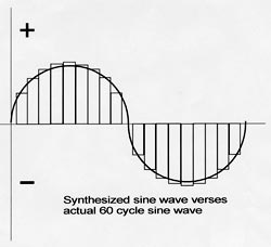 Synthesized sine wave verses actual 60-cycle sine wave.
